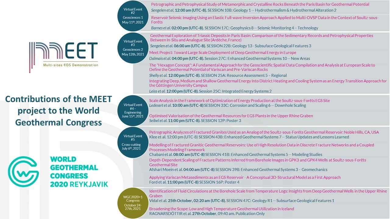 WGC 2020+1 all MEET contributions